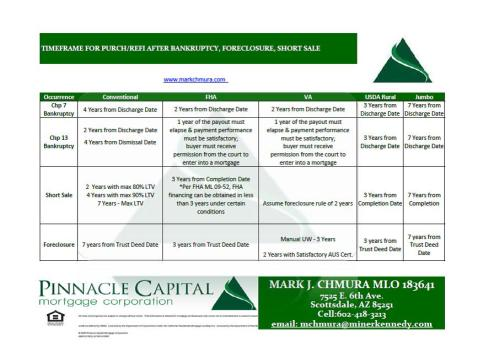 Timeframe for purchase after Short sale, foreclosure and bankruptcy